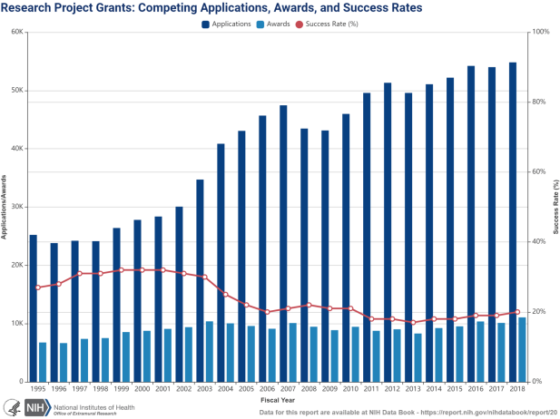 Graph showing upward trend in number of grant submissions, and downward trend in funding rates.